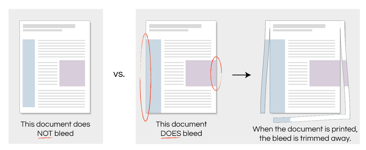 Graphic showing what documents need bleeds