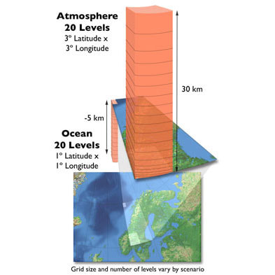 Atmosphere and Ocean Layers