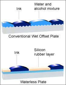 Water Less Printing Green Printing Services Eco